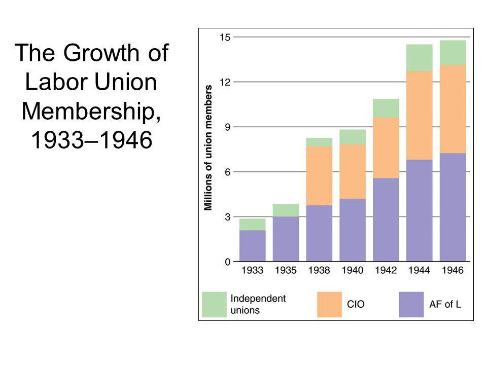 The Growth of Labor Union Membership, 1933–1946