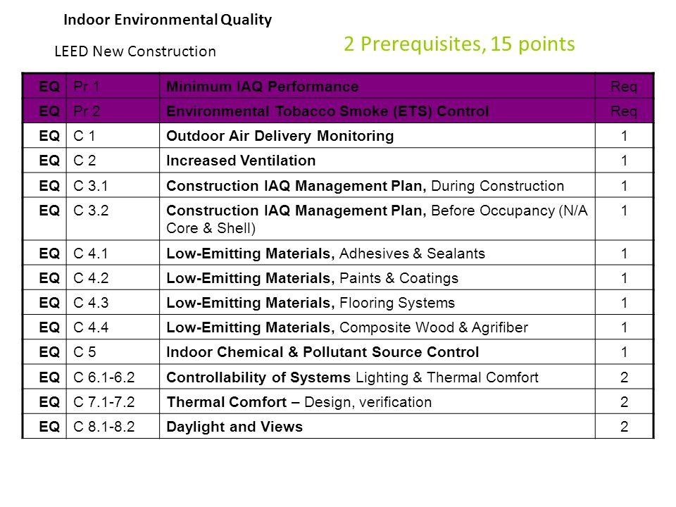 Indoor environmental quality ppt video online download for Indoor environmental quality design