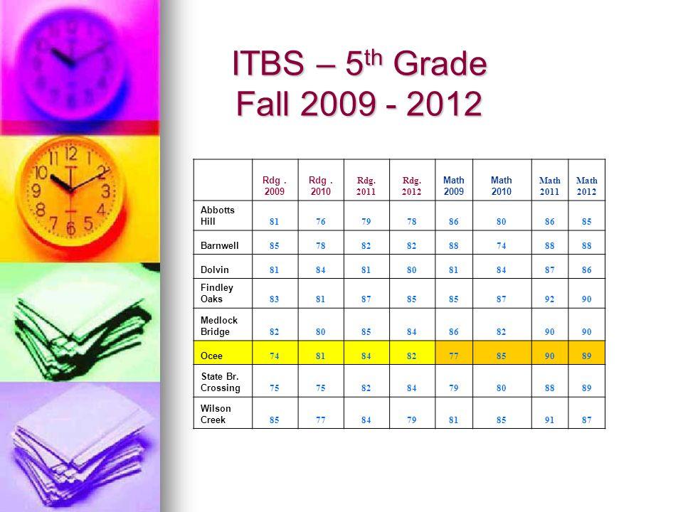 ITBS – 5th Grade Fall 2009 - 2012 Rdg . 2009 2010 Rdg. 2011 2012 Math