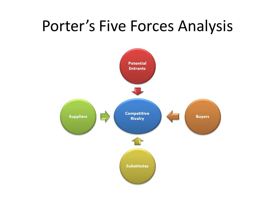 bmw porter forces Tesla inc (tesla motors, inc) five forces analysis (porter's) is in this automotive   nissan motor company, and bmw (bavarian motor works.