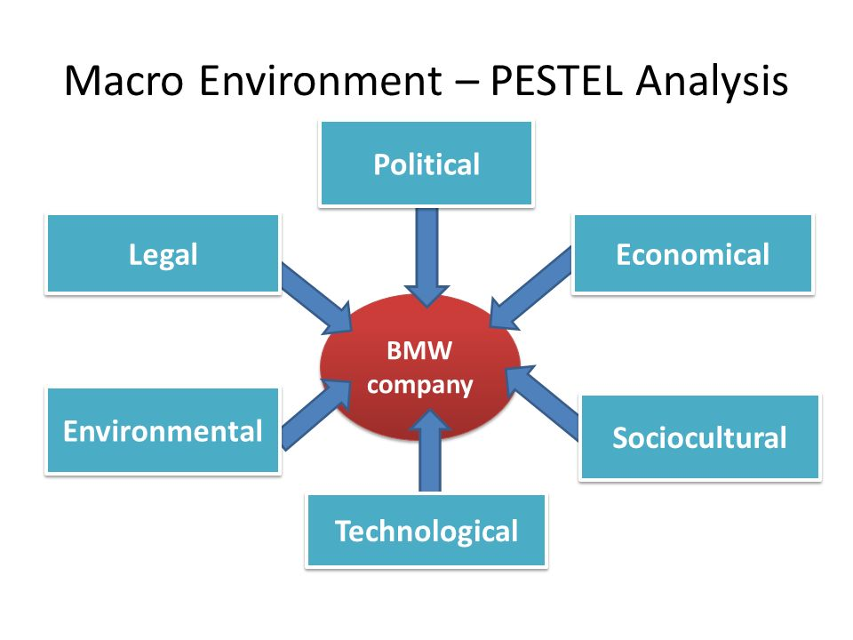 The Boeing Company PESTEL & Environment Analysis