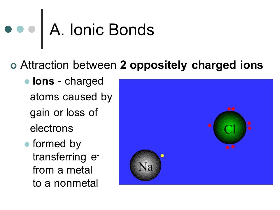 A. Ionic Bonds Attraction between 2 oppositely charged ions
