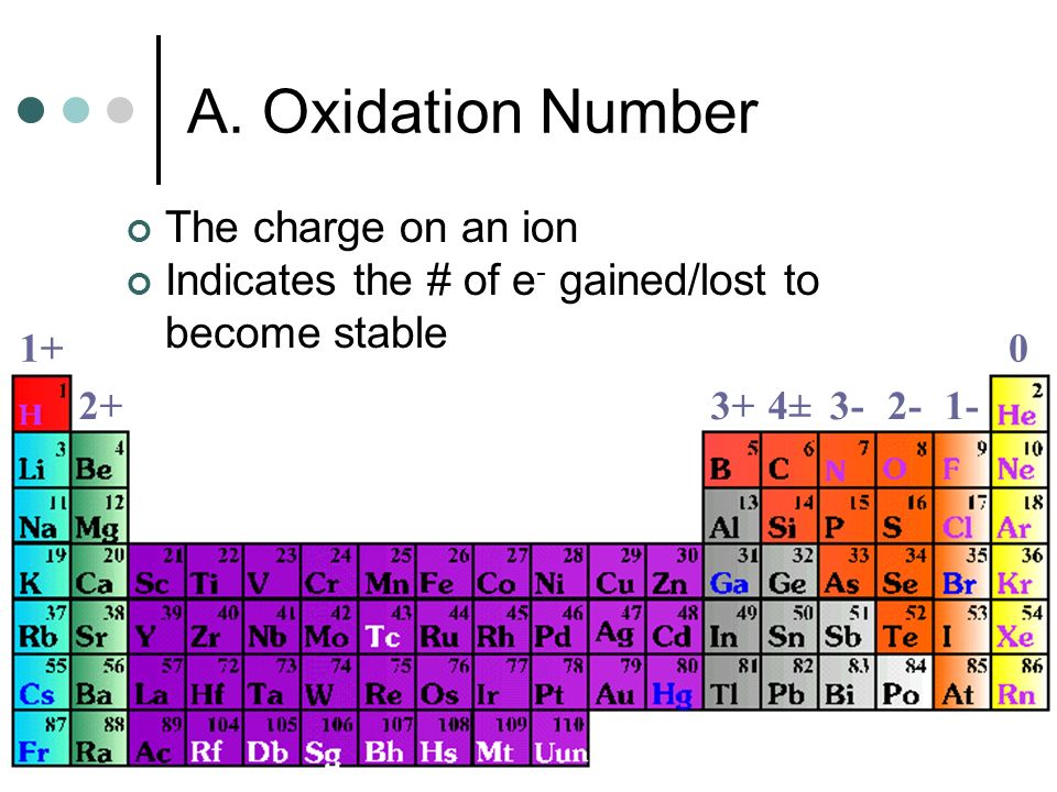 A. Oxidation Number The charge on an ion