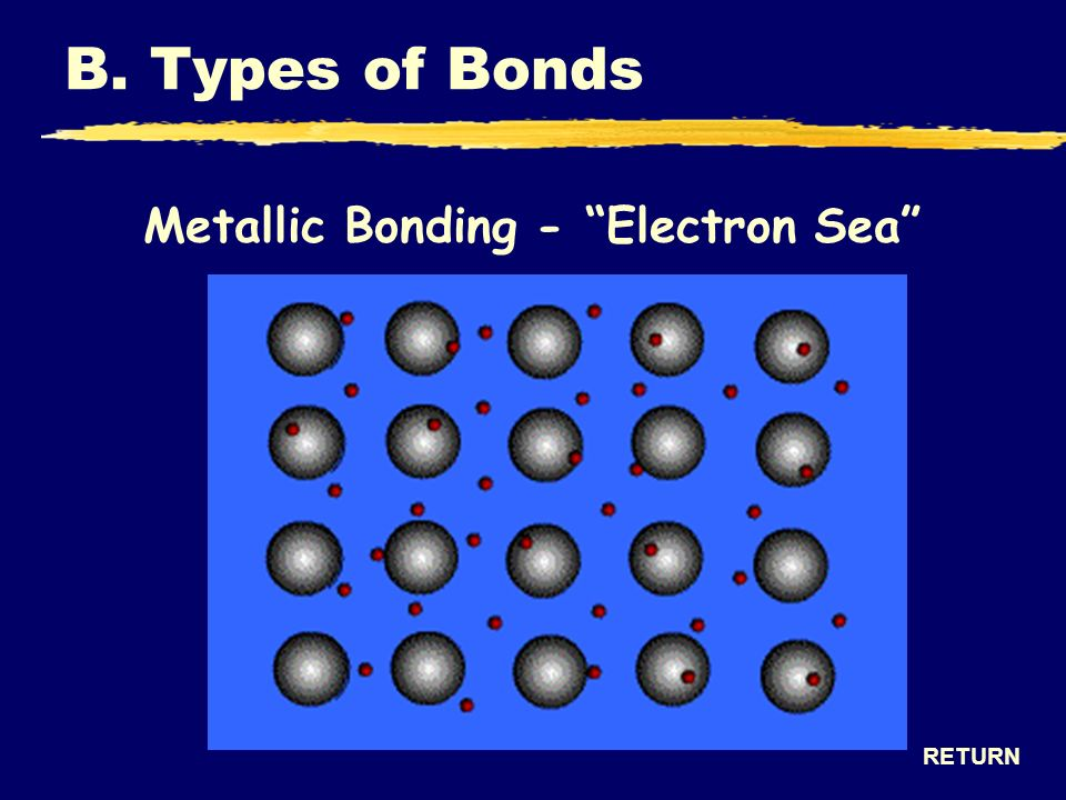 Metallic Bonding - Electron Sea