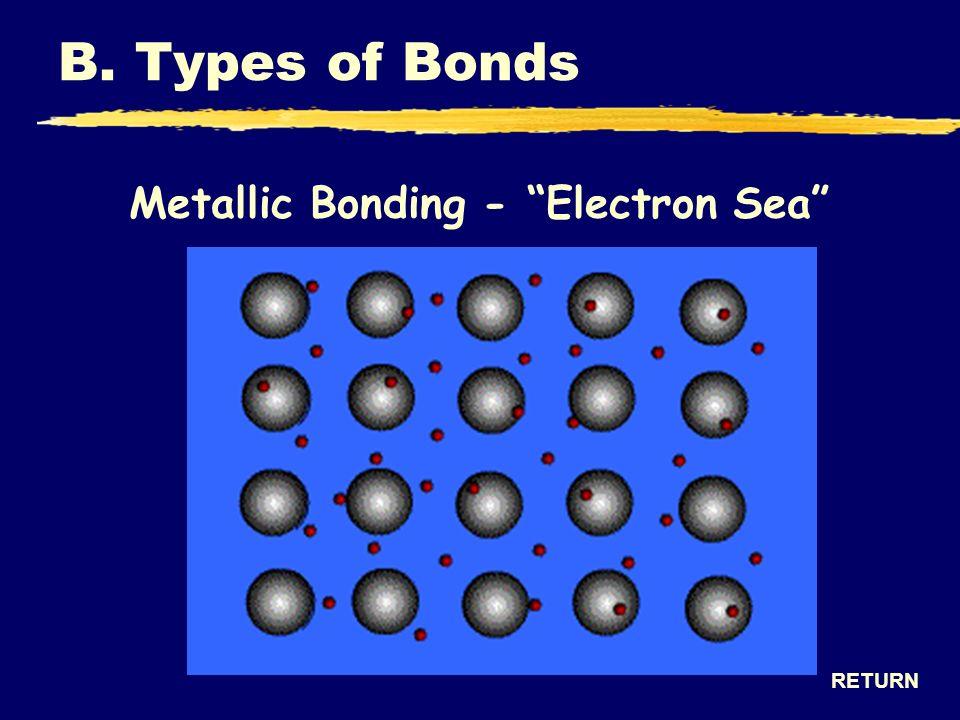 Metallic Bonding - Electron Sea