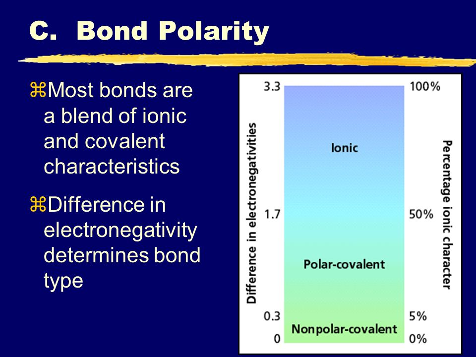 C. Bond Polarity Most bonds are a blend of ionic and covalent characteristics.