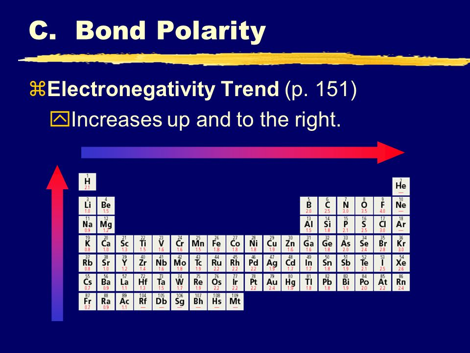 C. Bond Polarity Electronegativity Trend (p. 151)