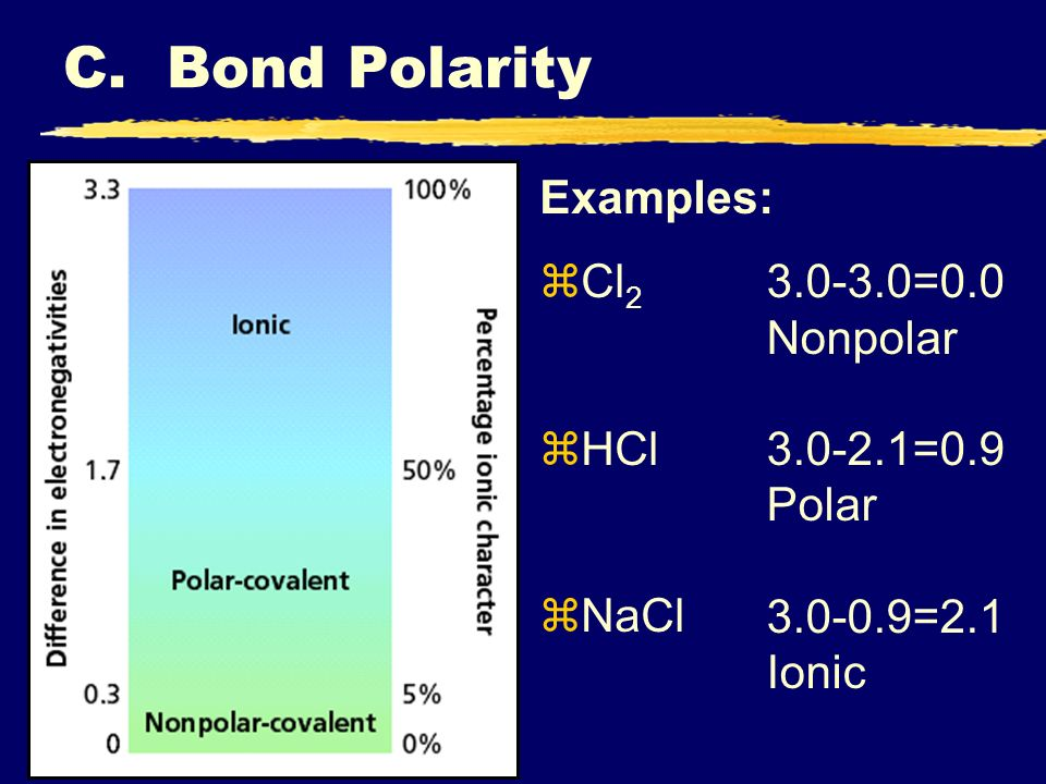 C. Bond Polarity Examples: Cl2 HCl =0.0 Nonpolar =0.9