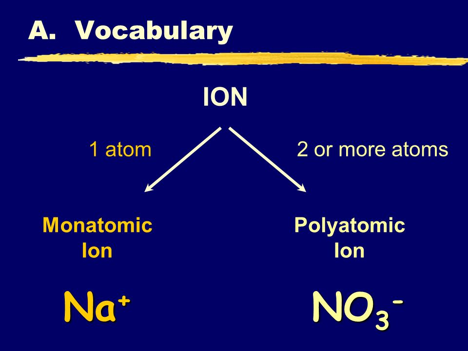 Na+ NO3- A. Vocabulary ION 1 atom 2 or more atoms Monatomic Ion