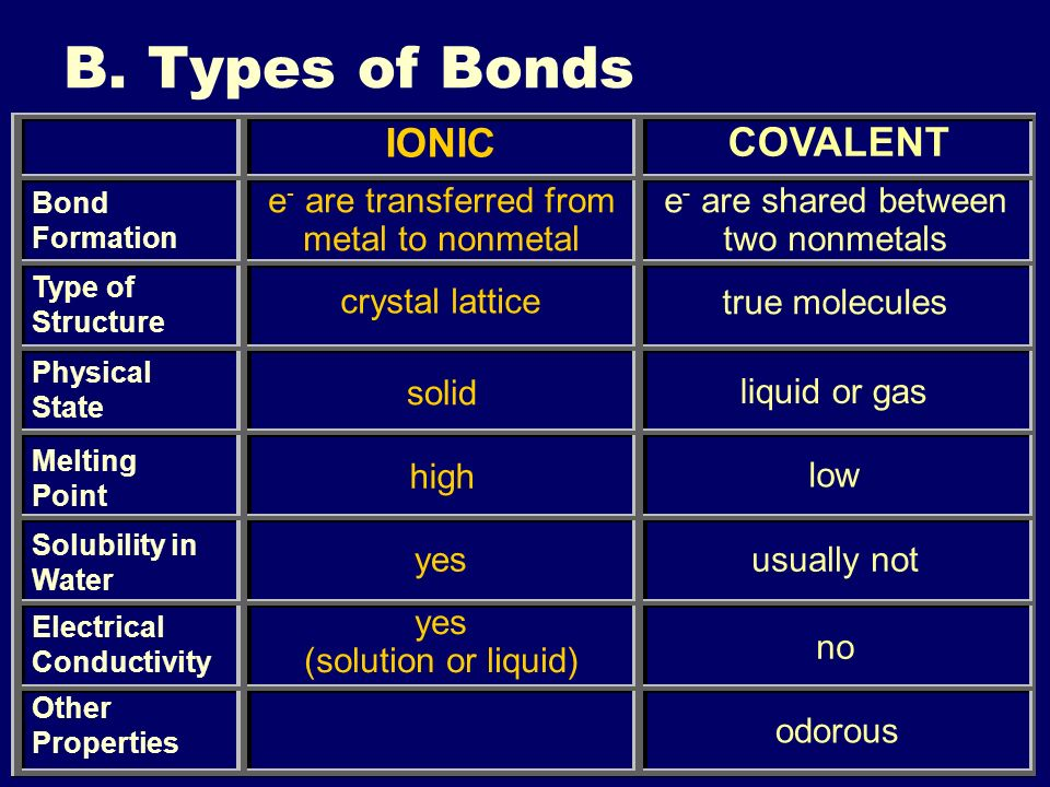 B. Types of Bonds IONIC COVALENT