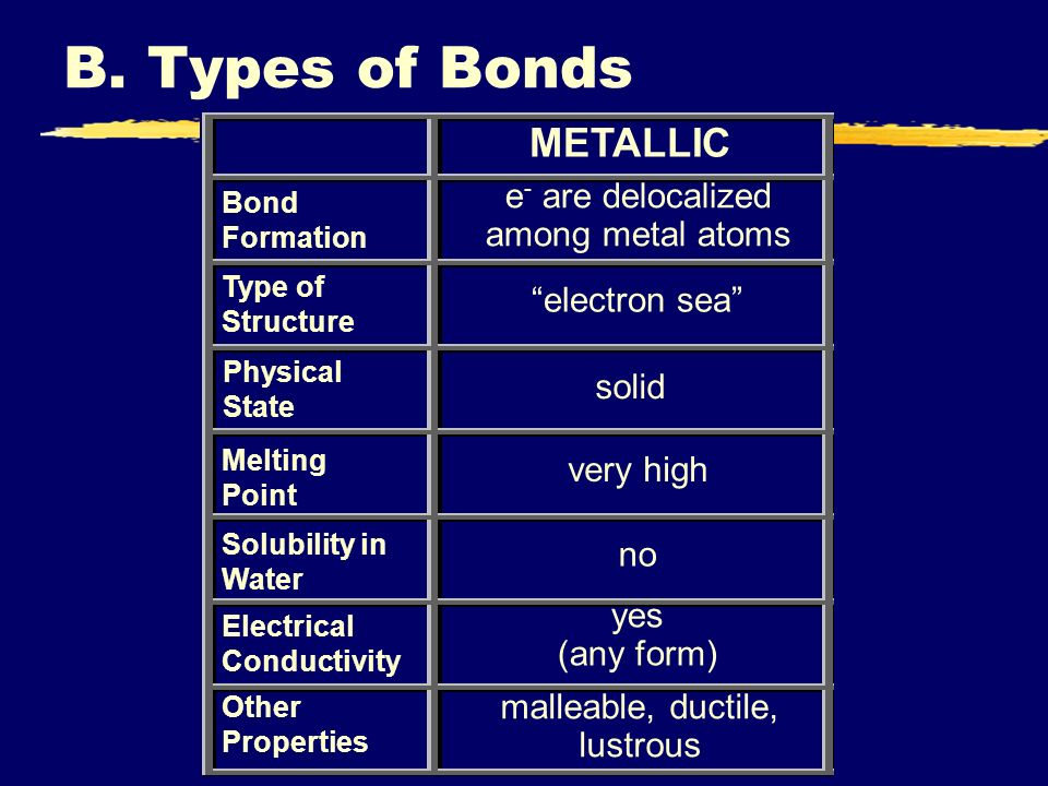 B. Types of Bonds METALLIC e- are delocalized among metal atoms