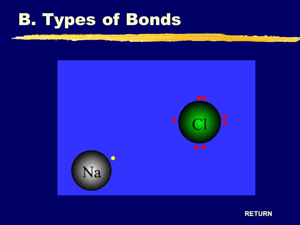 B. Types of Bonds RETURN