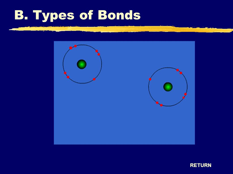 B. Types of Bonds RETURN