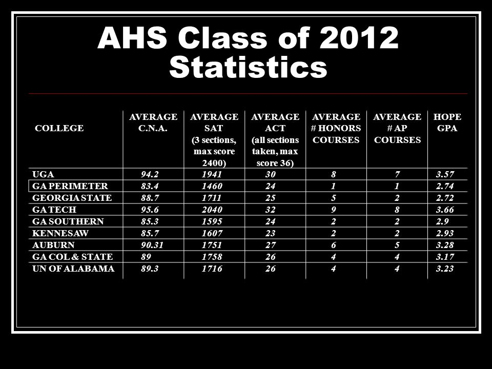AHS Class of 2012 Statistics
