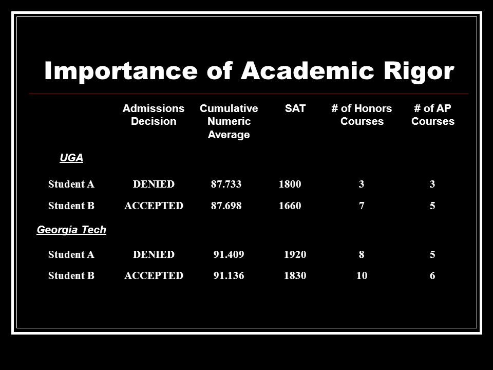Importance of Academic Rigor