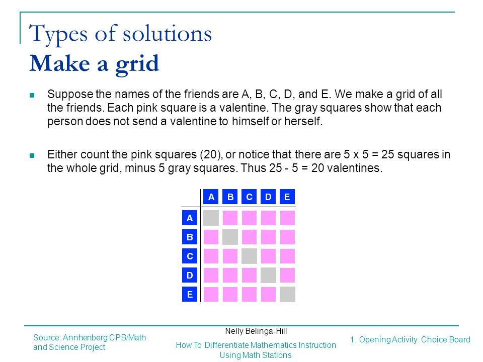 Types of solutions Make a grid