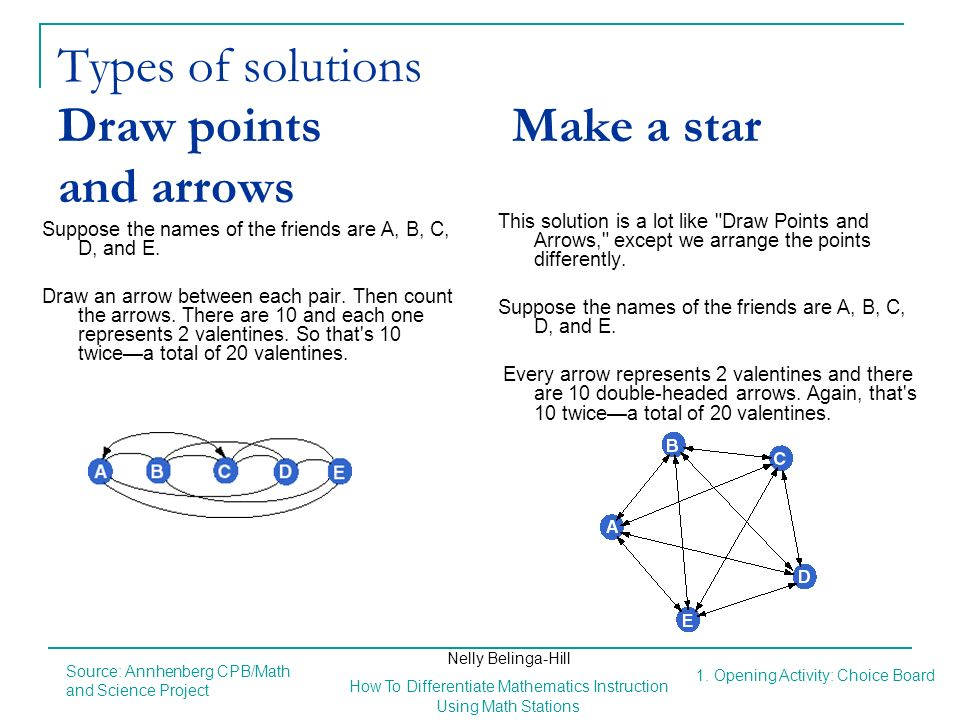 Types of solutions Draw points Make a star and arrows