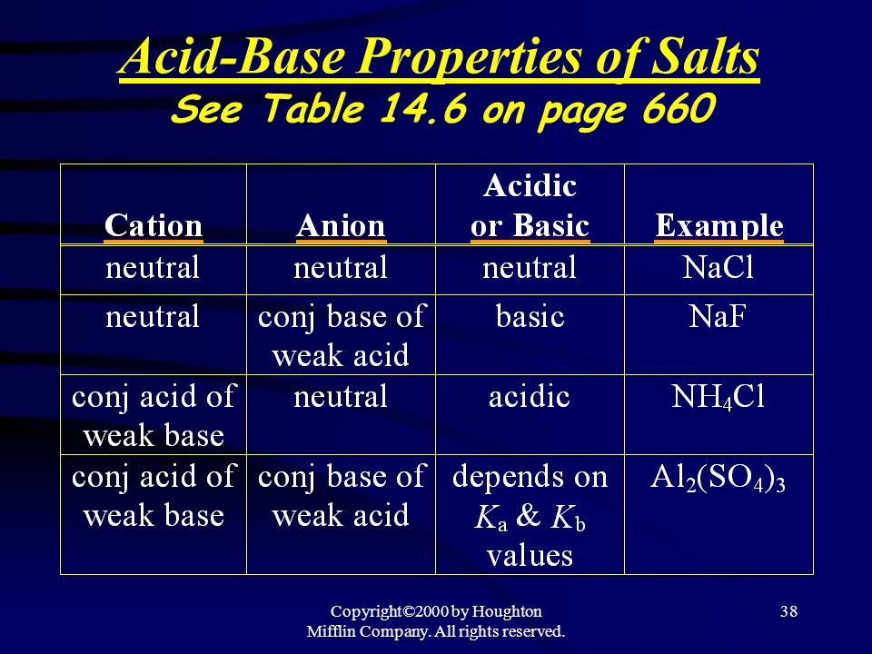 Acid-Base Properties of Salts See Table 14.6 on page 660