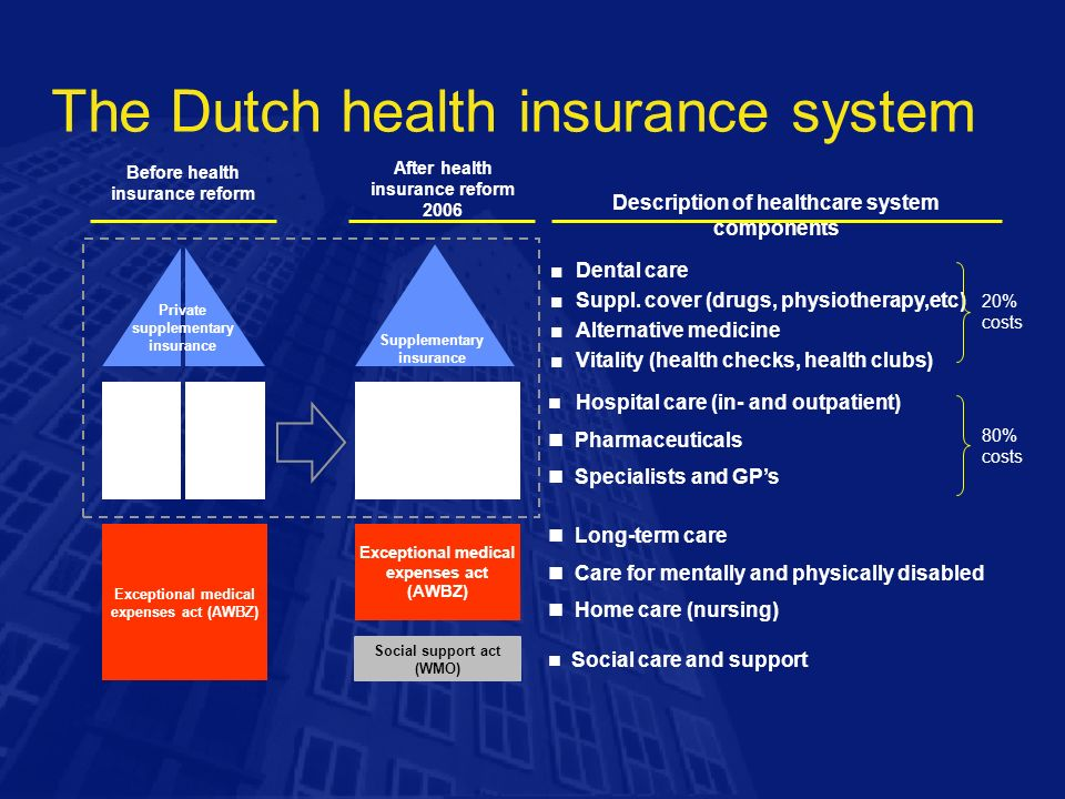 health care system in the netherlands For more information regarding the dutch health care system as it applies to  ordinary residents and citizens of the netherlands, click here.