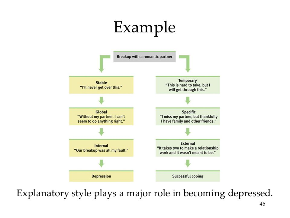 Explanatory style plays a major role in becoming depressed.