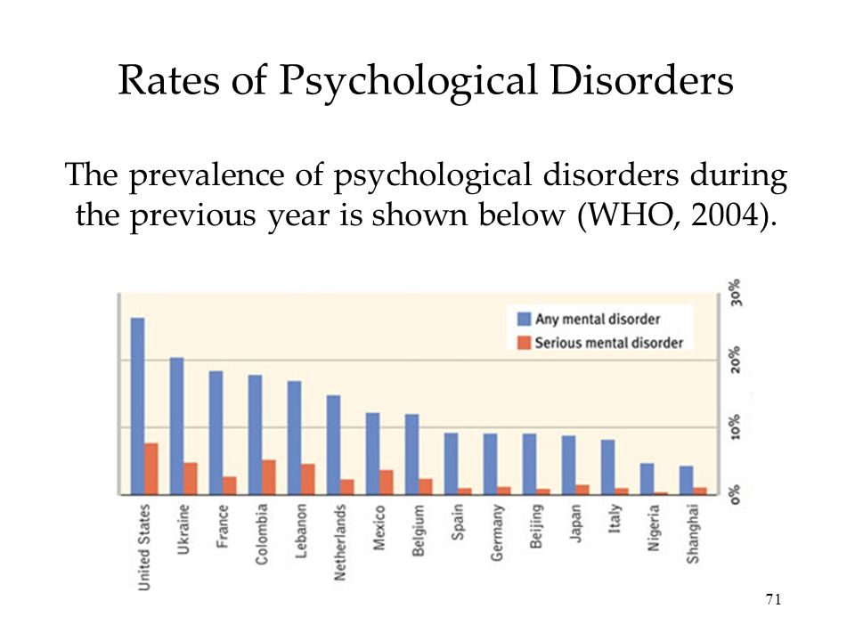 Rates of Psychological Disorders