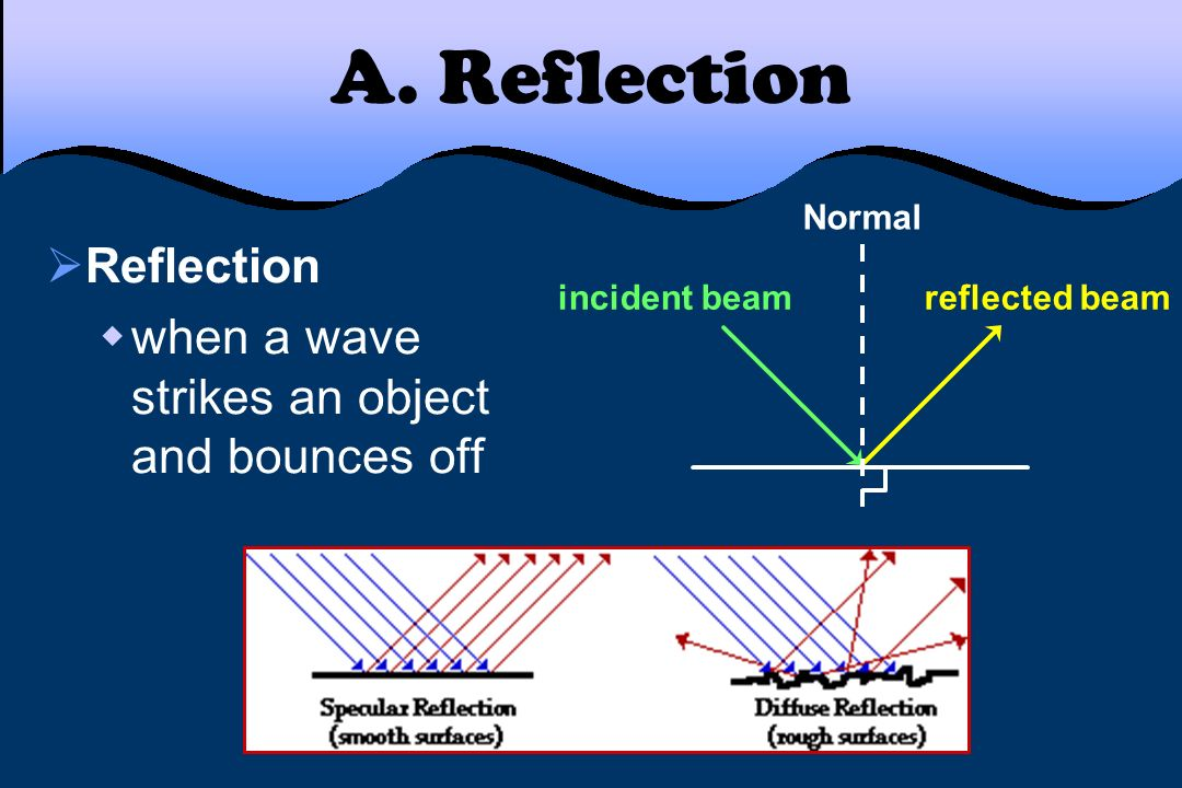 A. Reflection Reflection when a wave strikes an object and bounces off