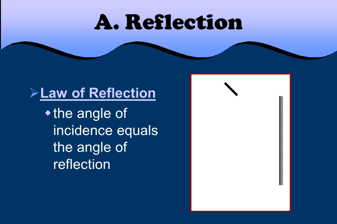 A. Reflection Law of Reflection