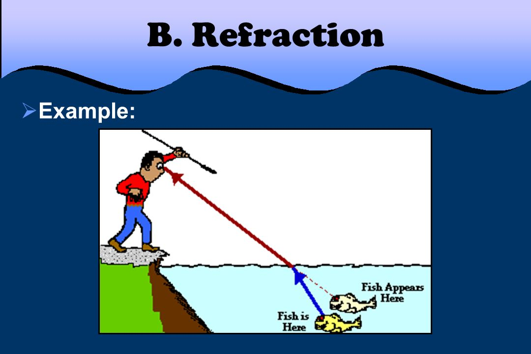 B. Refraction Example: