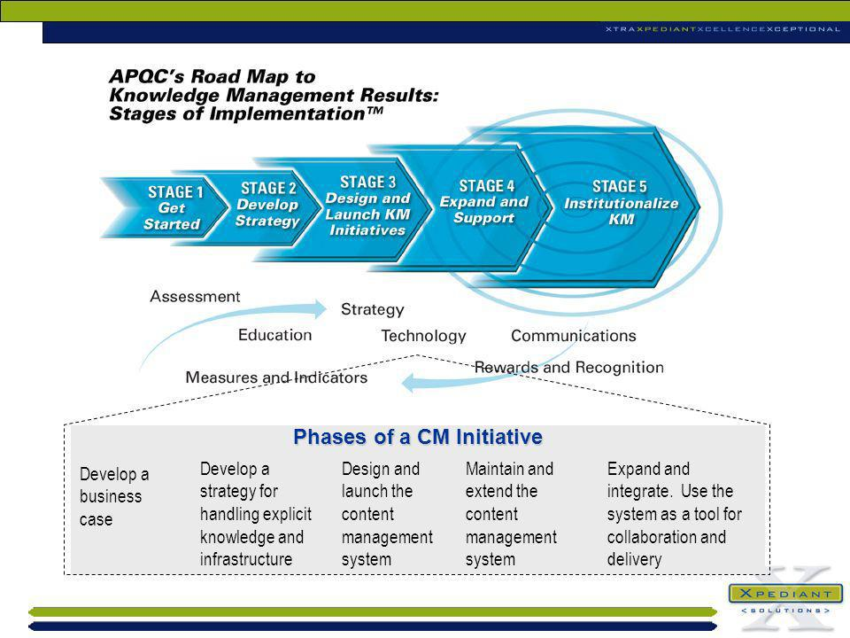 Phases of a CM Initiative