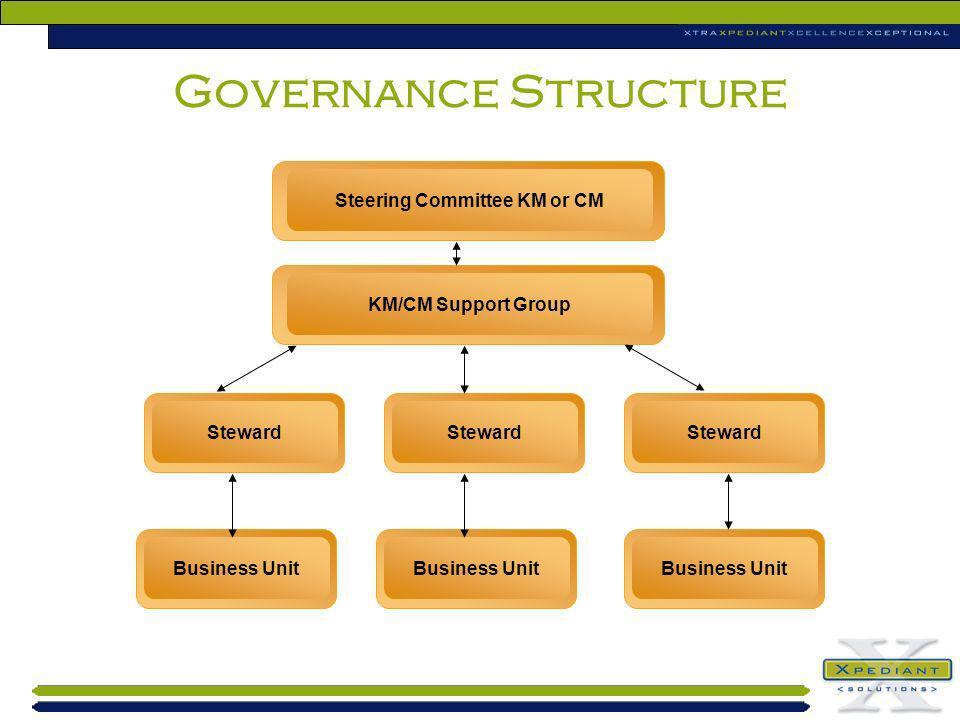 Steering Committee KM or CM