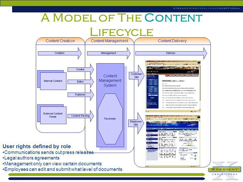 A Model of The Content Lifecycle