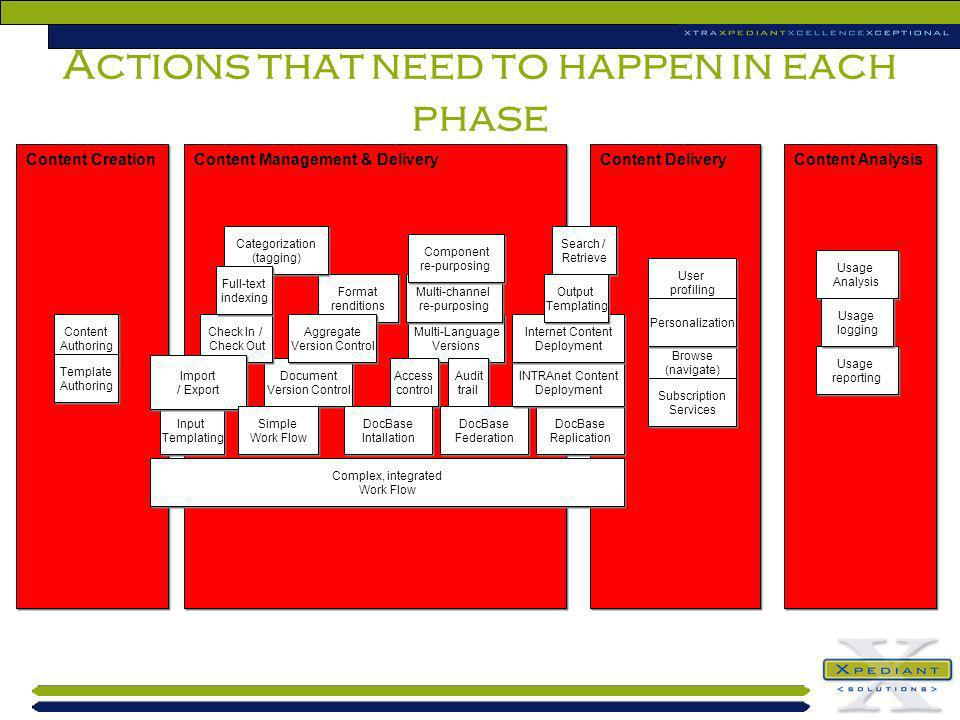 Actions that need to happen in each phase