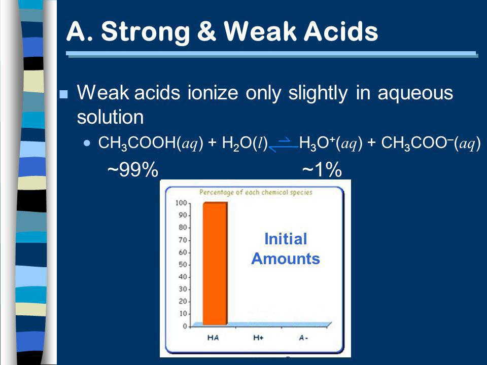 A. Strong & Weak Acids Weak acids ionize only slightly in aqueous solution. CH3COOH(aq) + H2O(l) H3O+(aq) + CH3COO–(aq)