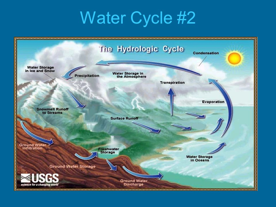 Water Cycle #2