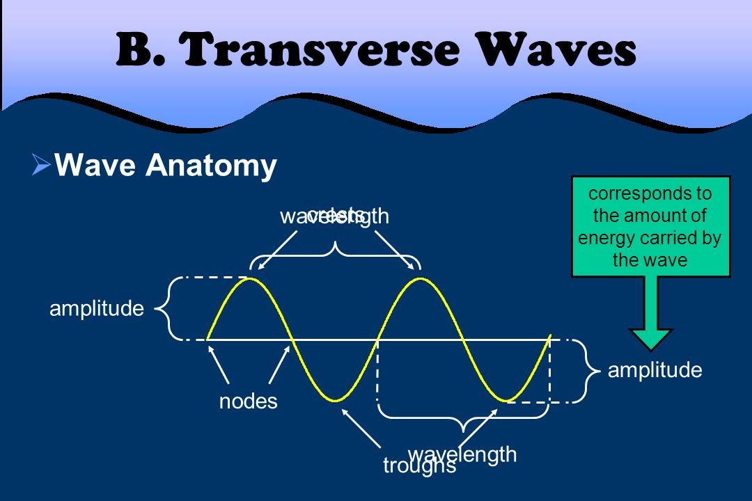 corresponds to the amount of energy carried by the wave