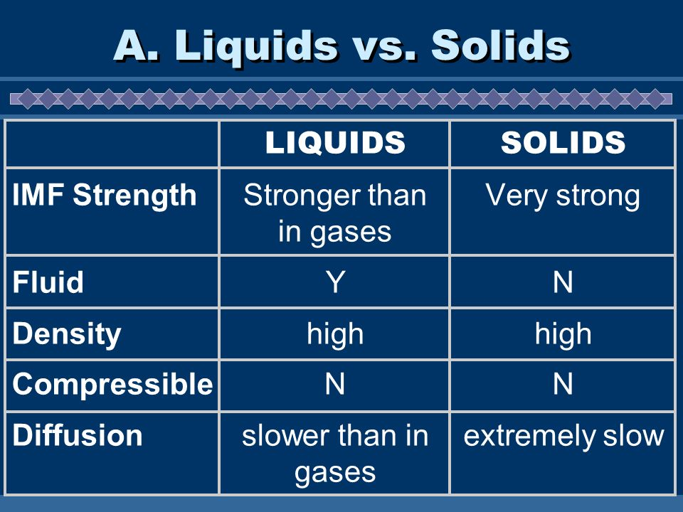 A. Liquids vs. Solids IMF Strength Fluid Density Compressible
