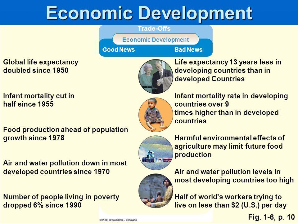 Economic Development Fig. 1-6, p. 10