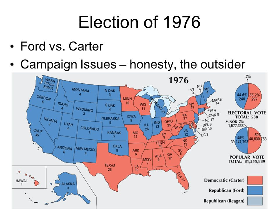 Election of 1976 Ford vs. Carter