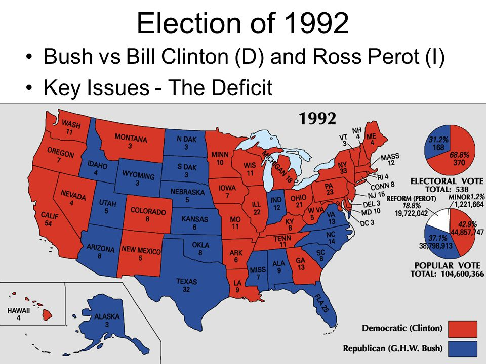 Election of 1992 Bush vs Bill Clinton (D) and Ross Perot (I)