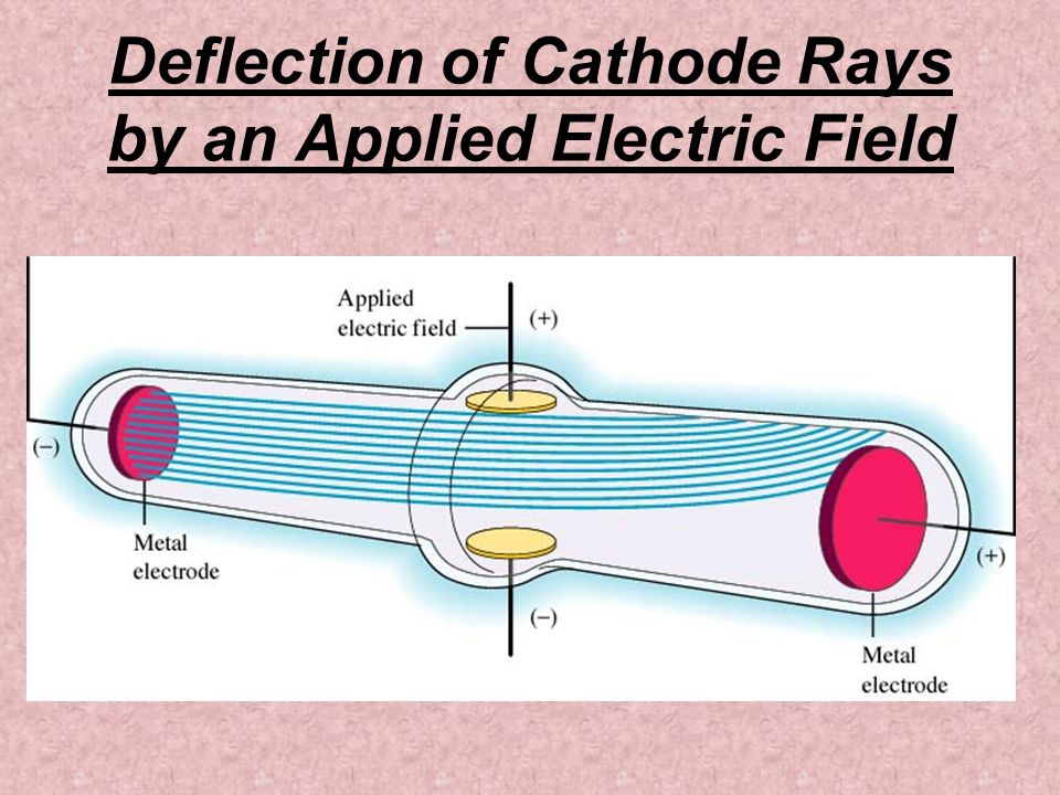 Deflection of Cathode Rays by an Applied Electric Field