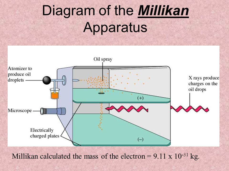 Diagram of the Millikan Apparatus