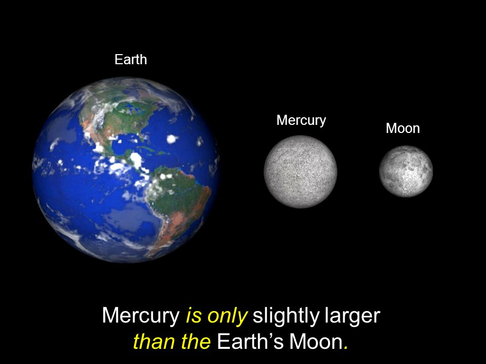 Mercury is only slightly larger than the Earth's Moon.
