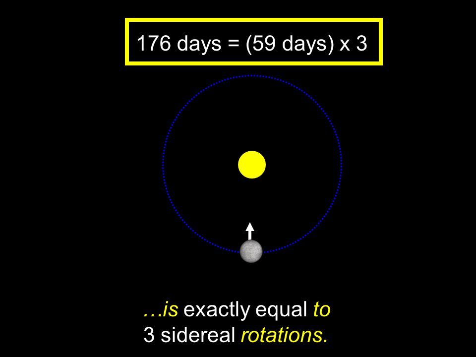 …is exactly equal to 3 sidereal rotations.