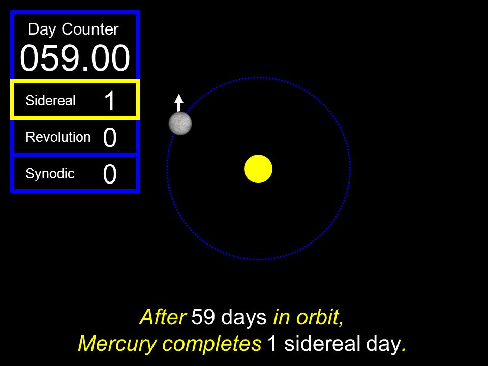 After 59 days in orbit, Mercury completes 1 sidereal day.