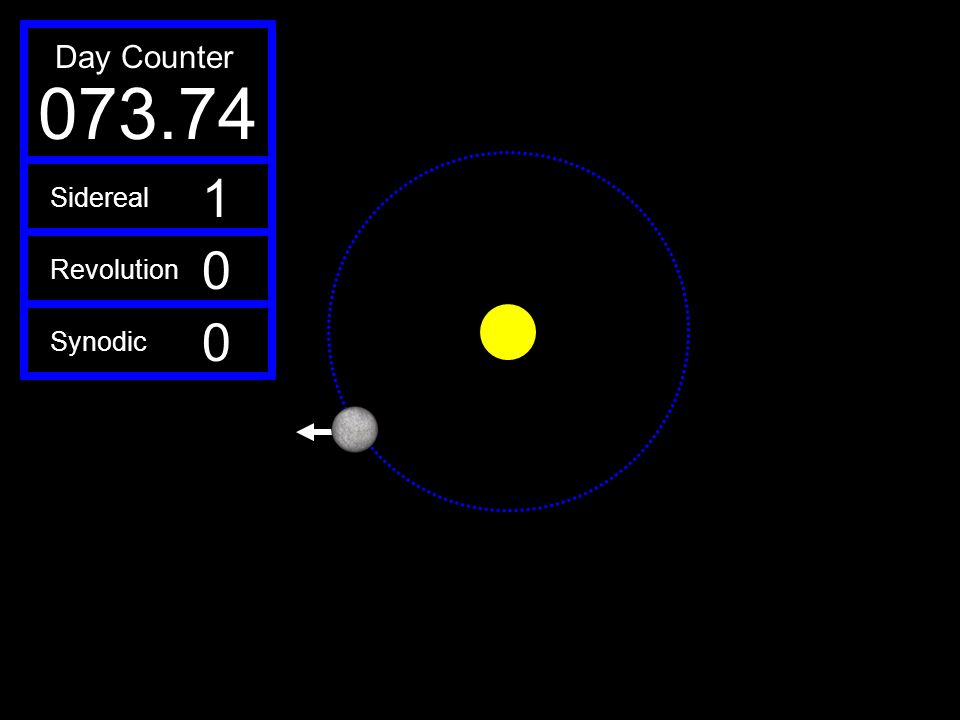 073.74 Day Counter 1 Sidereal Revolution Synodic