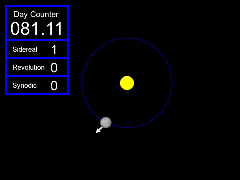081.11 Day Counter 1 Sidereal Revolution Synodic