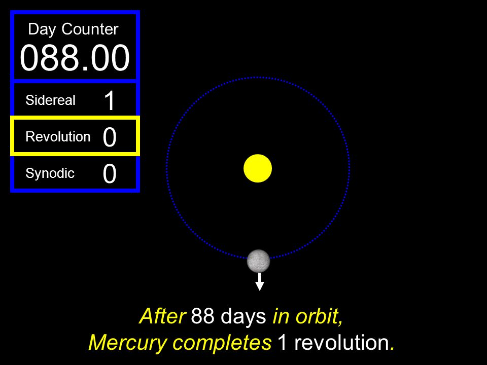 After 88 days in orbit, Mercury completes 1 revolution.