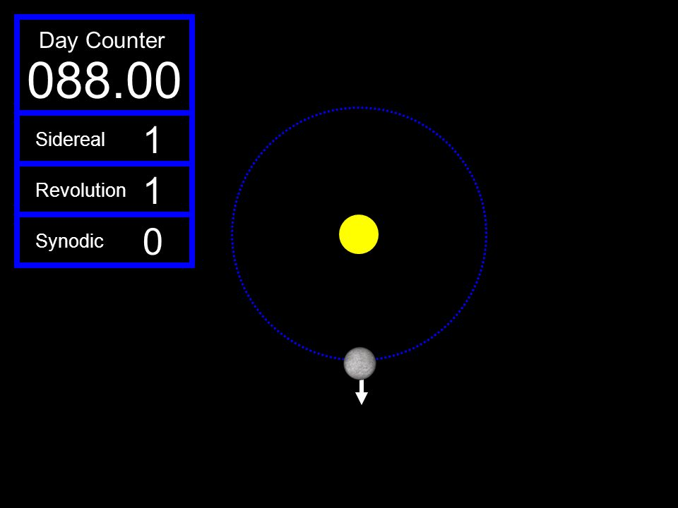 Day Counter 088.00 1 Sidereal 1 Revolution Synodic