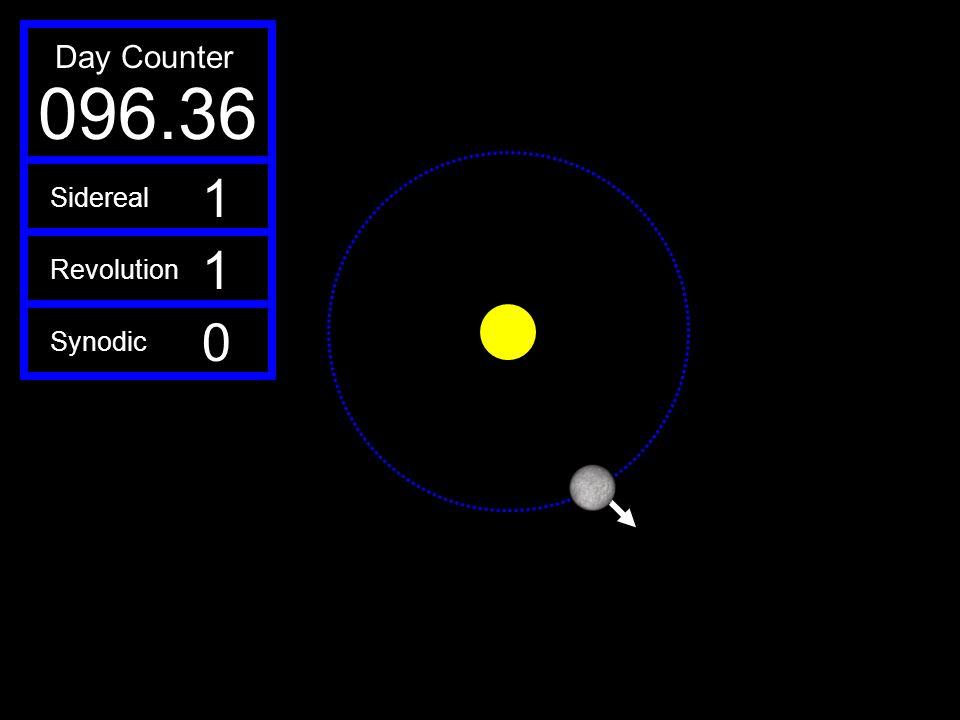 096.36 Day Counter 1 Sidereal Revolution Synodic