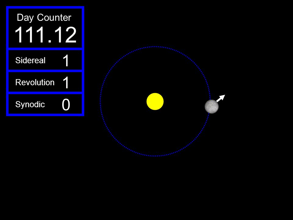 111.12 Day Counter 1 Sidereal Revolution Synodic